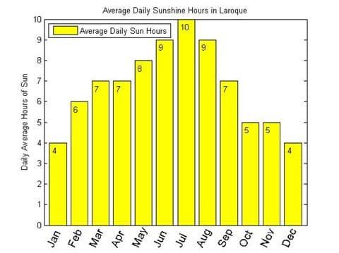 Gemiddeld aantal uren zonneschijn in Laroque