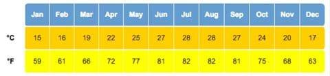 Orlando Average Weather Temperatures