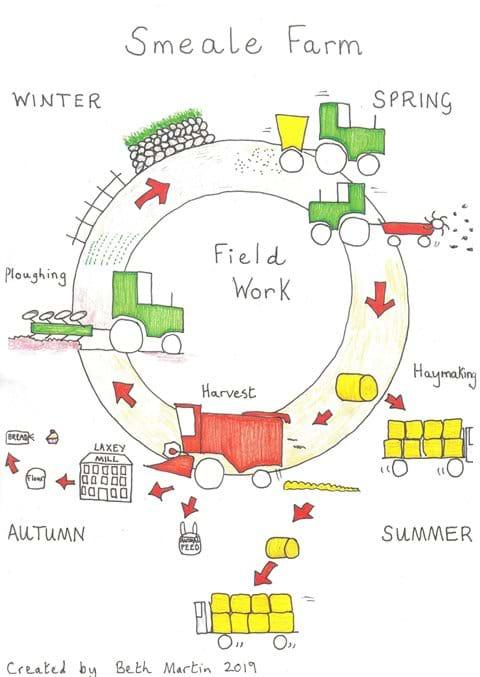 Field work year on Smeale Farm.