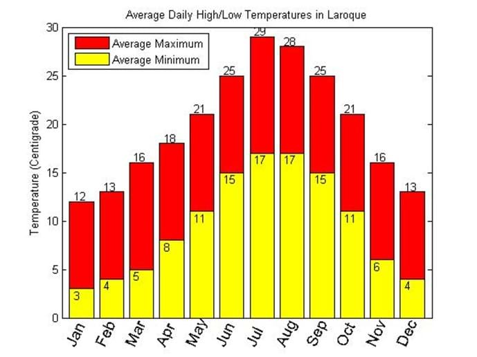 Average Daily High & Low Temperatures in Laroque