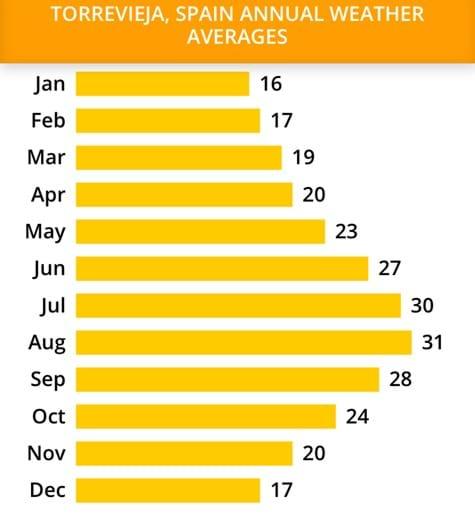 Average day temperatures-Torrevieja