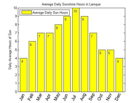 Average hours of Sunshine in Laroque